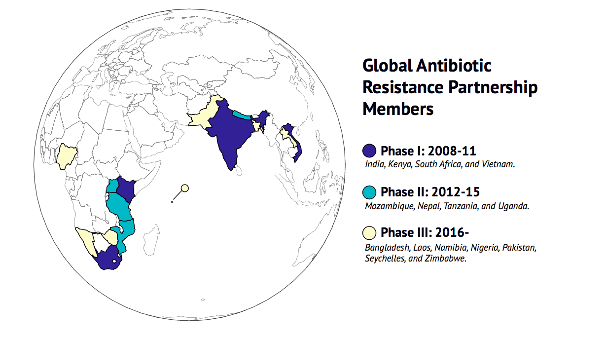 Global Antibiotic Resistance Partnership