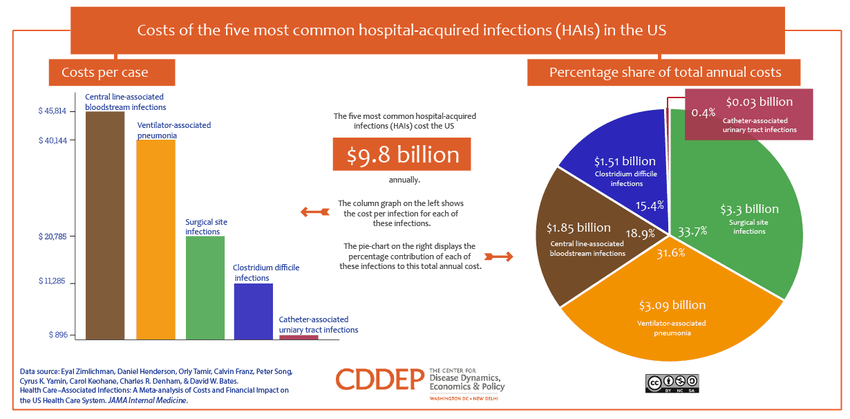 Overall and unit costs of the five most common hospital-acquired infections (HAIs) in the US