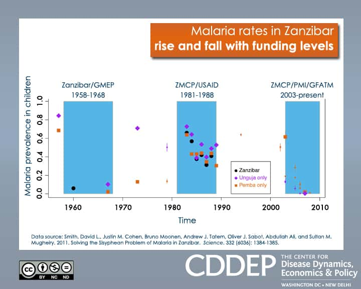 Malaria Rates in Zanzibar Rise and Fall with Funding Levels