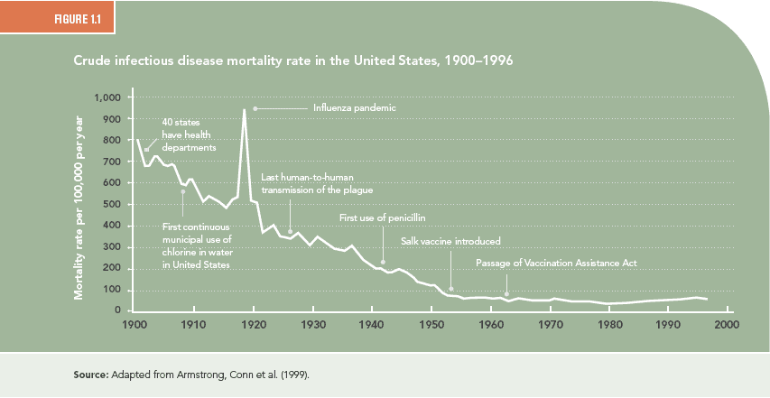 crude mortality rate in haiti vs us The crude birth rate calculated such as in developing countries today and in the united states in the declining american infant mortality rate, 7 per.