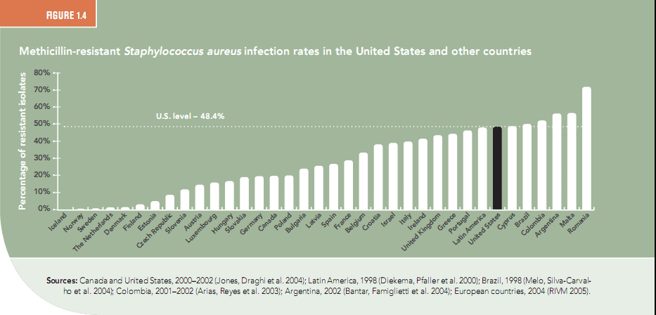 MRSA infection rates by country - Center for Disease