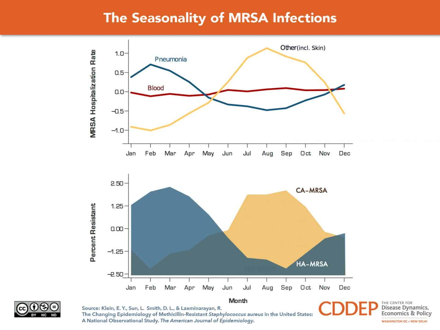 Community-associated MRSA peaks in summer, as do skin and soft tissue infections