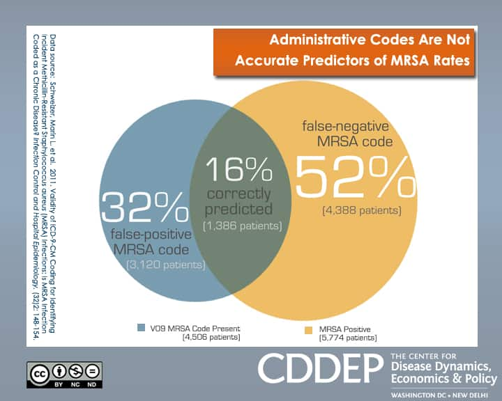 Administrative Codes Are Not Accurate Predictors of MRSA Rates