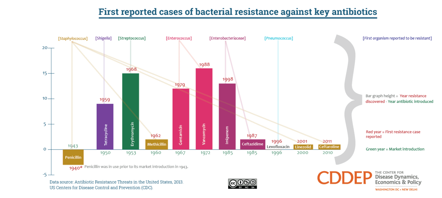 First reported cases of bacterial resistance against key antibiotics