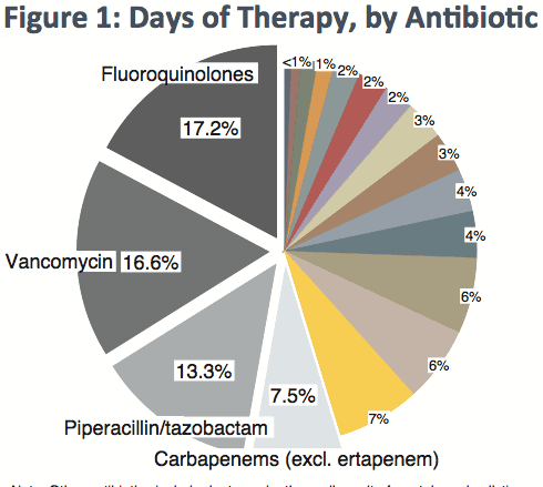 Indications and Types of Antibiotic Use In Six Acute-Care Hospitals: Results from a Multicenter Cross-Sectional Study