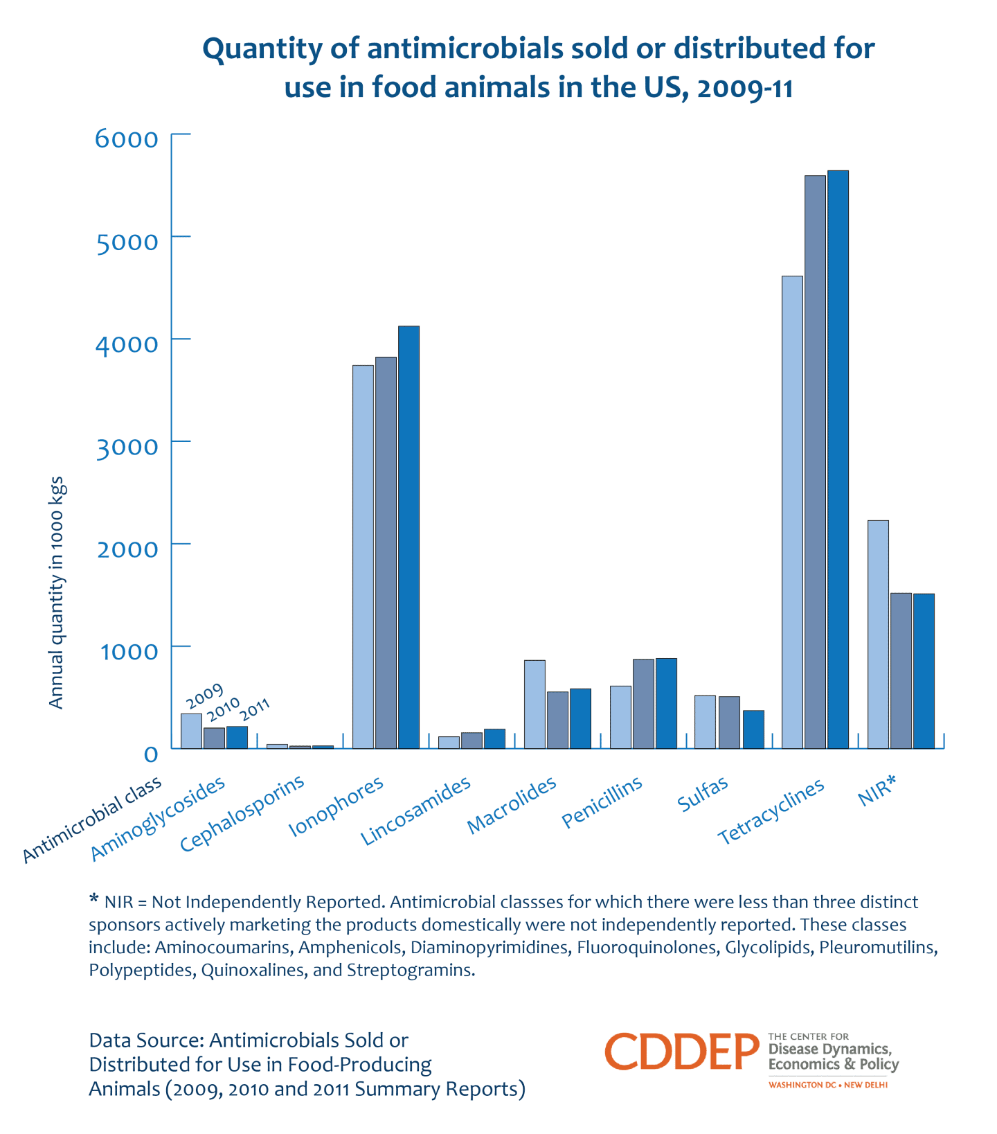 Quantity of antimicrobials sold or distributed for use in food animals is increasing in the US
