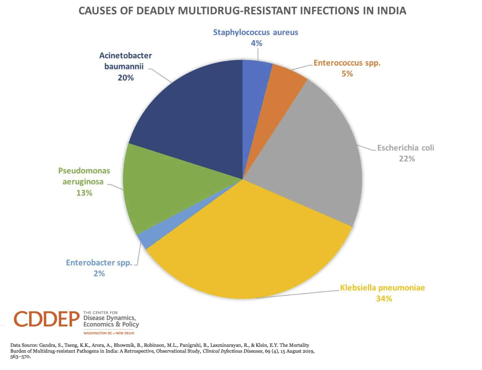 Causes of Deadly Multidrug-Resistant Infections in India
