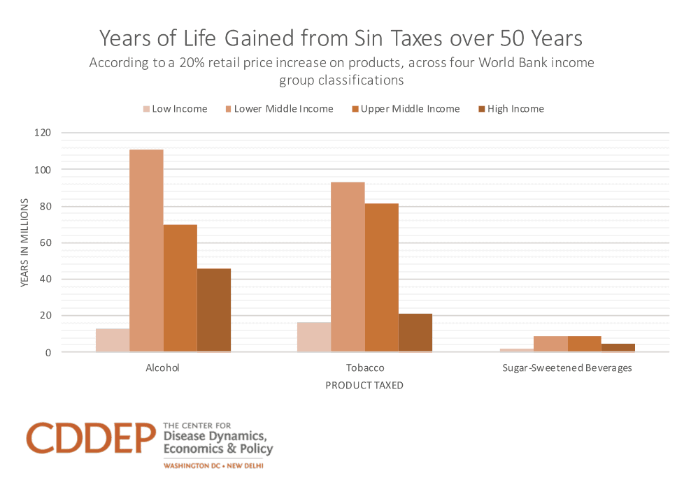 Estimated Years of Life Gained from Sin Taxes over 50 Years