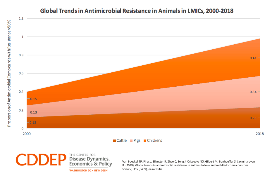 Global Trends in Antimicrobial Resistance in Animals in LMICs