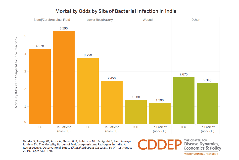 Mortality Odds by Site of Bacterial Infection in India