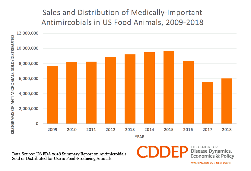 Sales and Distribution of Medically-Important Antimicrobials in US Food Animals, 2009-2018