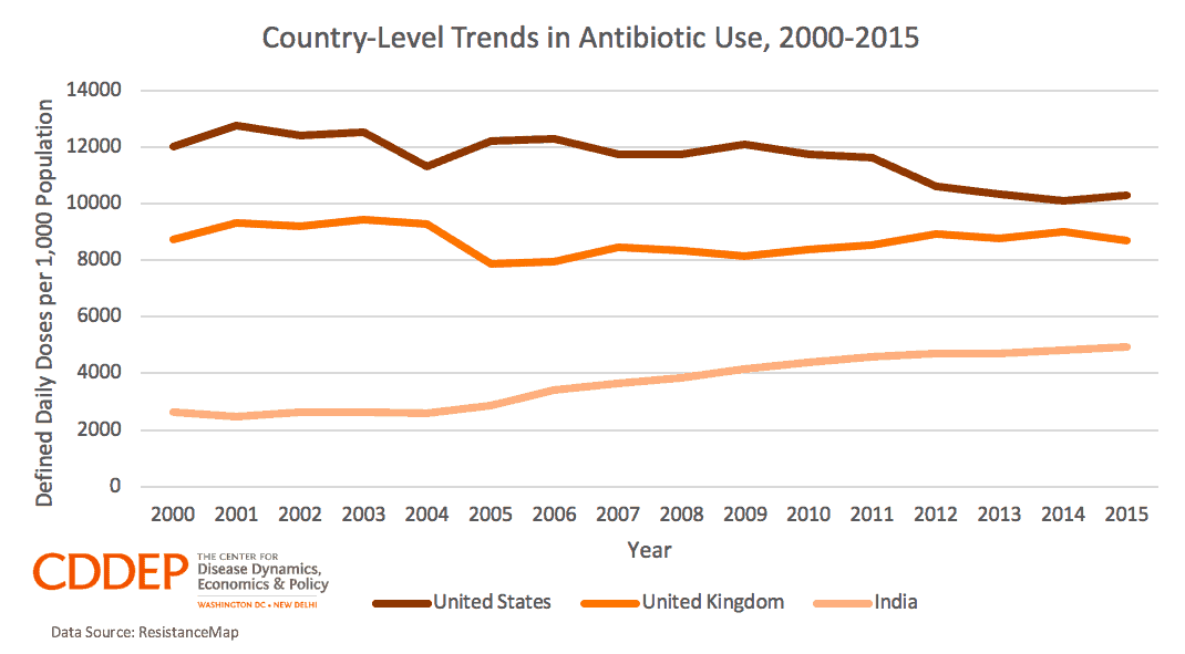 Country-Level Trends in Antibiotic Use, 2000-2015