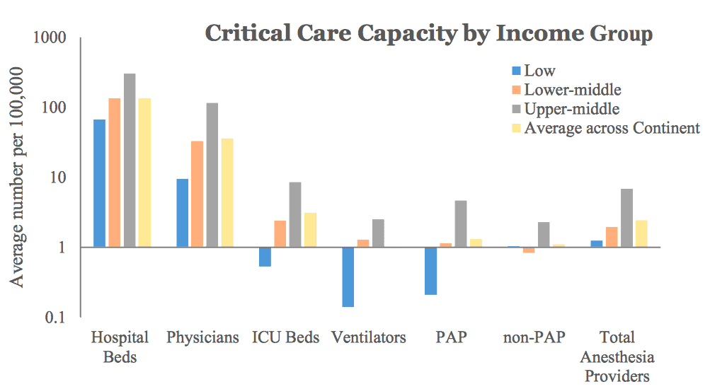 Estimates of Critical Care Capacity in 54 African Countries